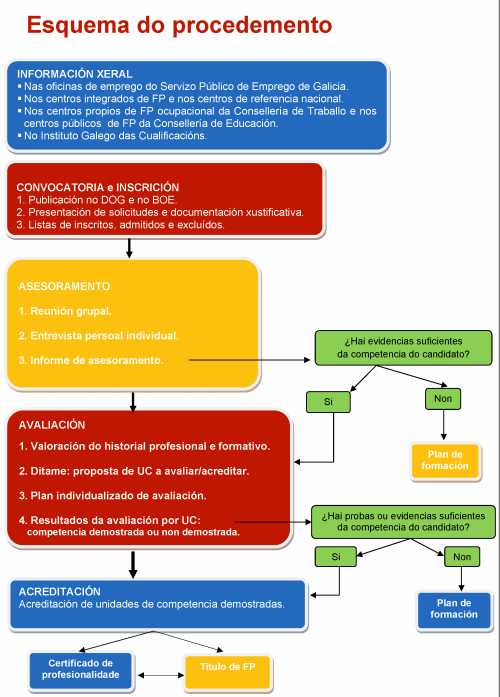 esquema_procedemento acred
